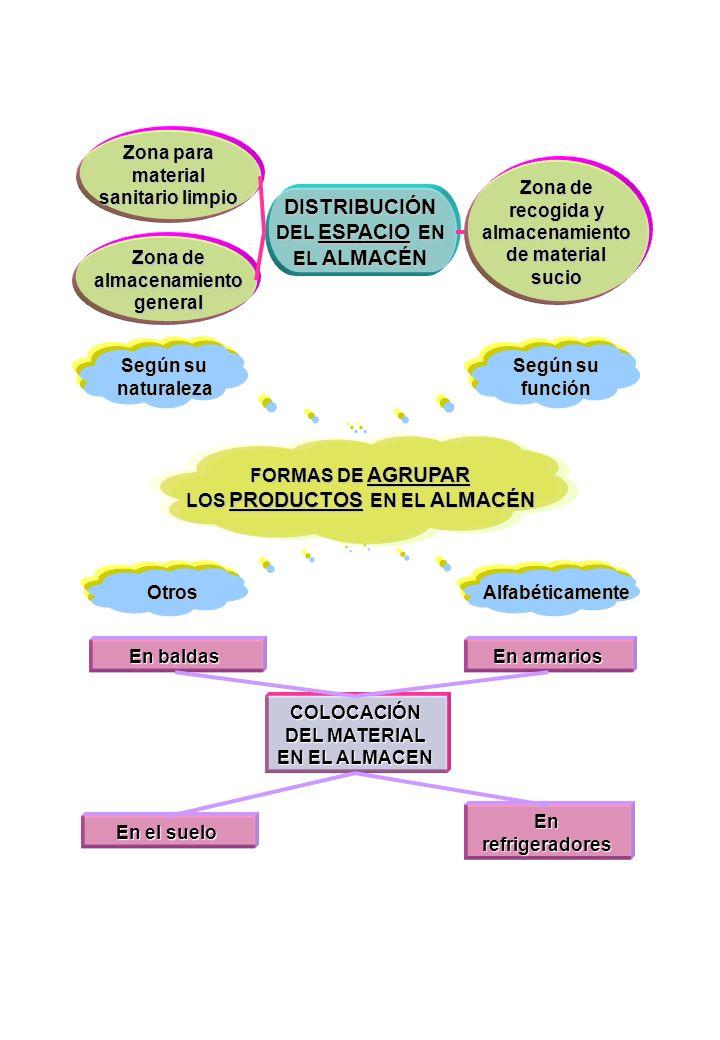 DISTRIBUCIÓN DEL ESPACIO EN EL ALMACÉN
