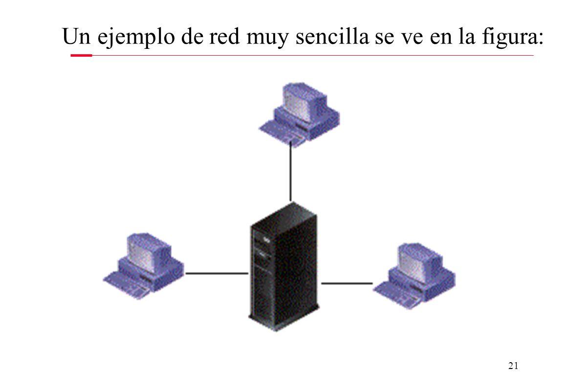 Un ejemplo de red muy sencilla se ve en la figura: