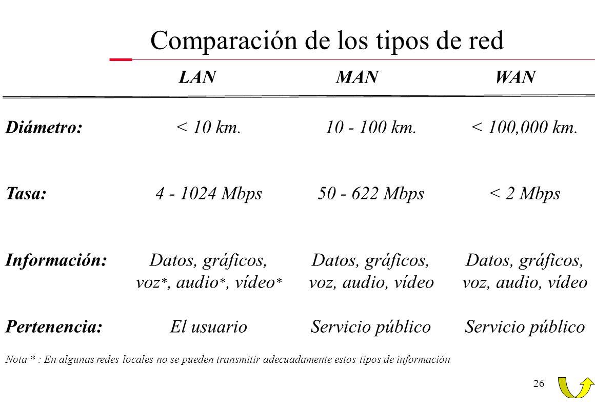 Comparación de los tipos de red
