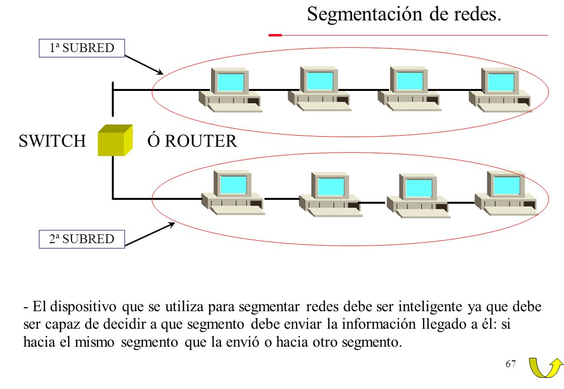 Segmentación de redes. SWITCH Ó ROUTER