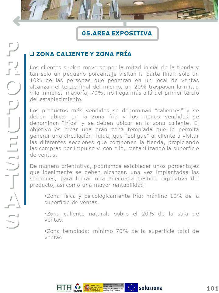 ZONA CALIENTE Y ZONA FRÍA