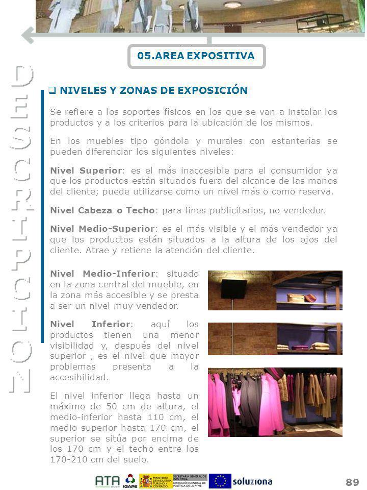 NIVELES Y ZONAS DE EXPOSICIÓN
