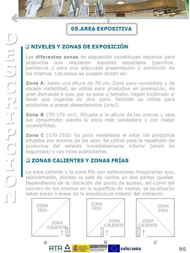NIVELES Y ZONAS DE EXPOSICIÓN ZONAS CALIENTES Y ZONAS FRÍAS