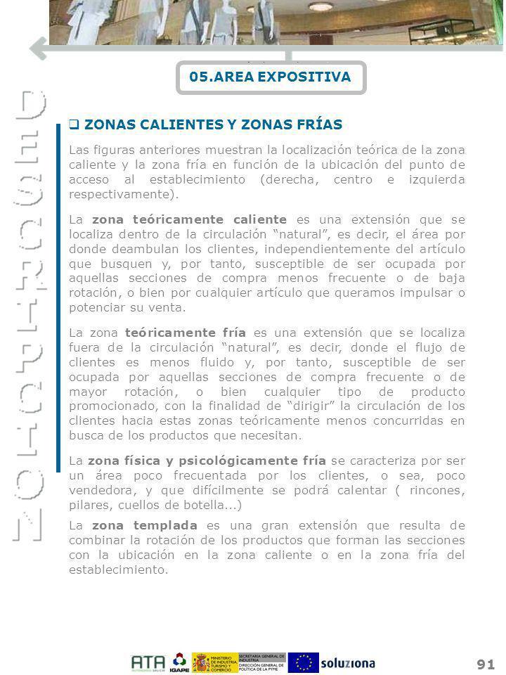ZONAS CALIENTES Y ZONAS FRÍAS
