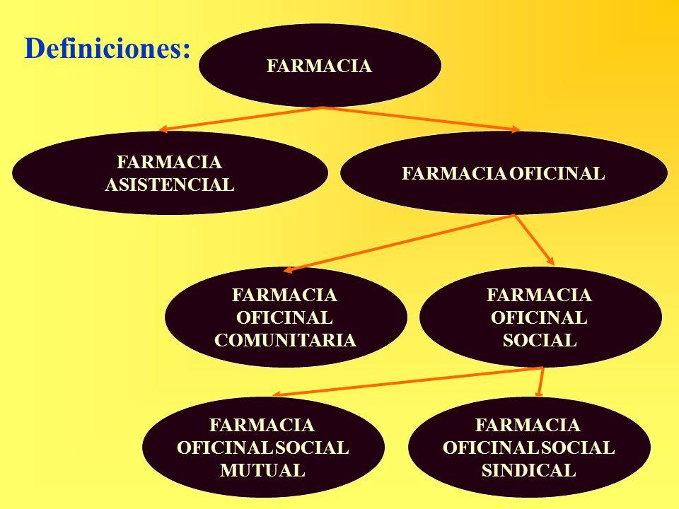 Definiciones: FARMACIA ASISTENCIAL FARMACIA OFICINAL OFICINAL