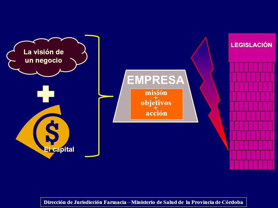 EMPRESA misión + objetivos acción La visión de un negocio El capital