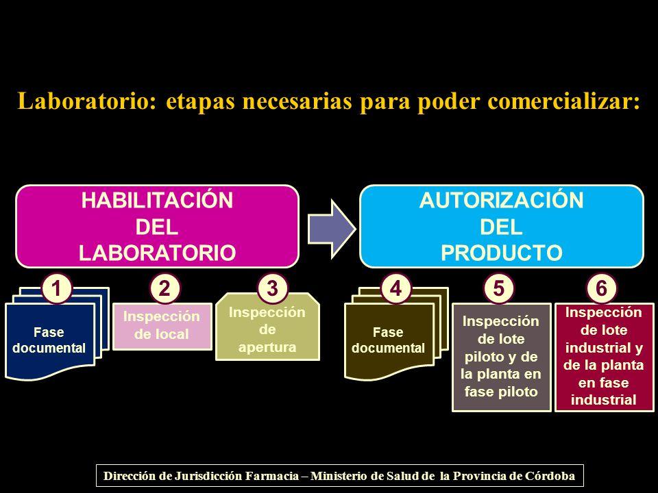 Laboratorio: etapas necesarias para poder comercializar: