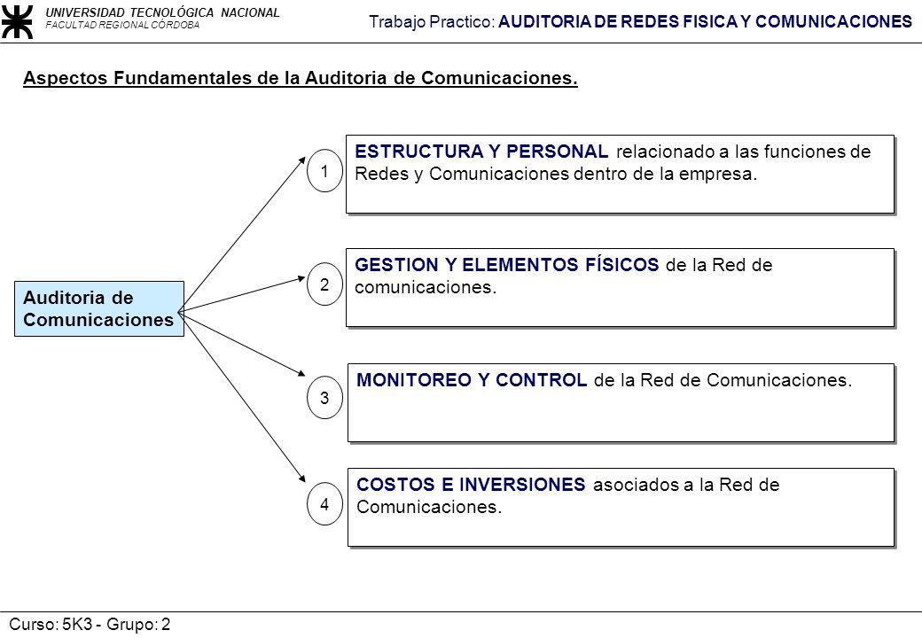 Aspectos Fundamentales de la Auditoria de Comunicaciones.