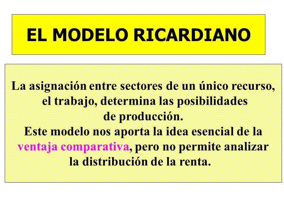 EL MODELO RICARDIANO La asignación entre sectores de un único recurso,