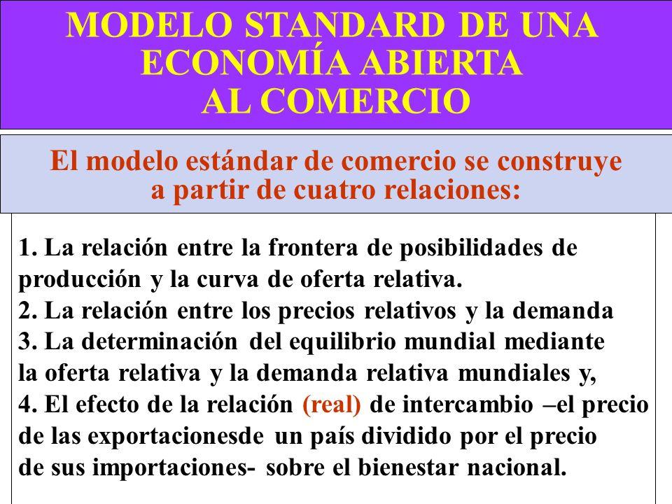 MODELO STANDARD DE UNA ECONOMÍA ABIERTA AL COMERCIO