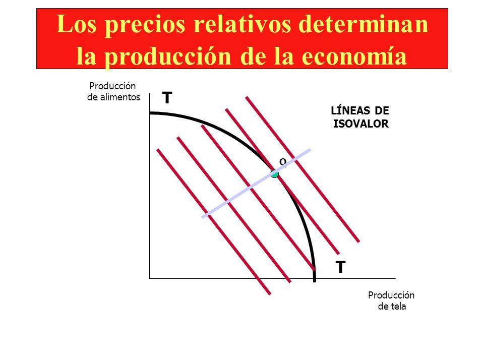 Los precios relativos determinan la producción de la economía