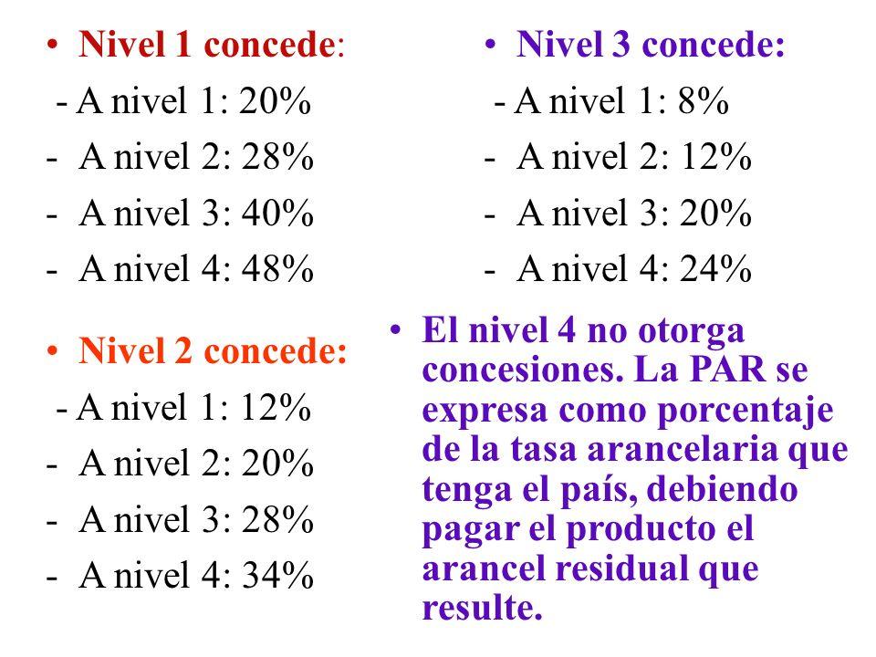 Nivel 1 concede: - A nivel 1: 20% A nivel 2: 28% A nivel 3: 40% A nivel 4: 48% Nivel 3 concede: