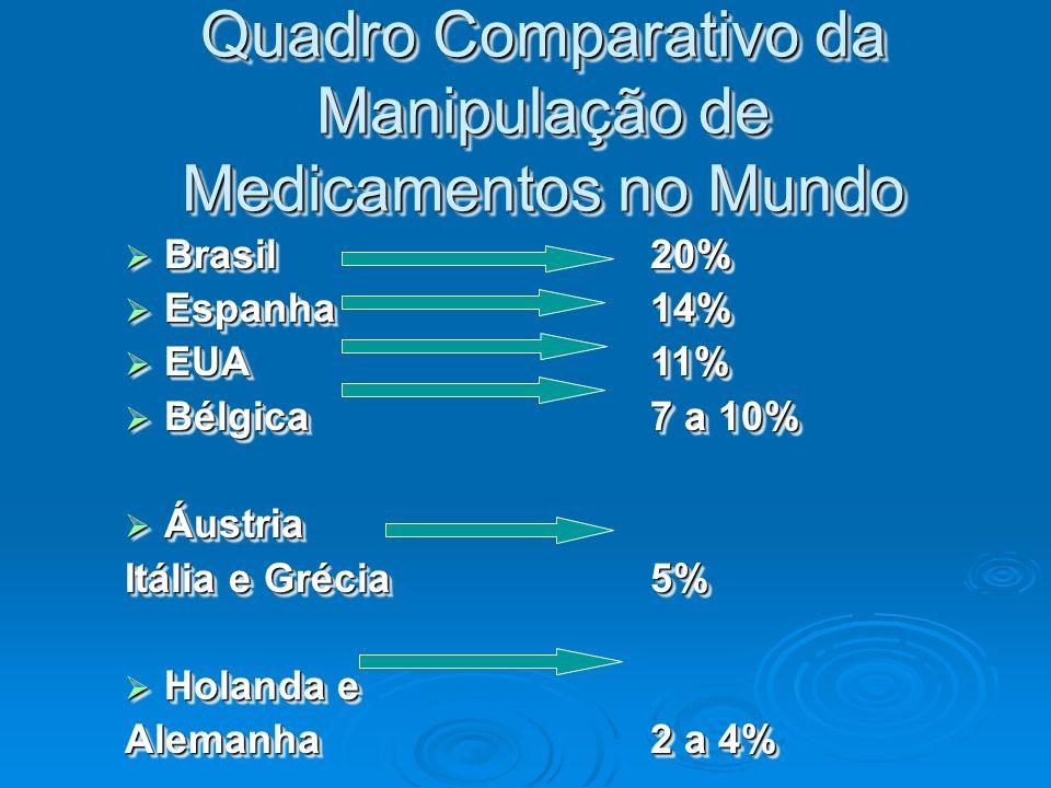 Quadro Comparativo da Manipulação de Medicamentos no Mundo