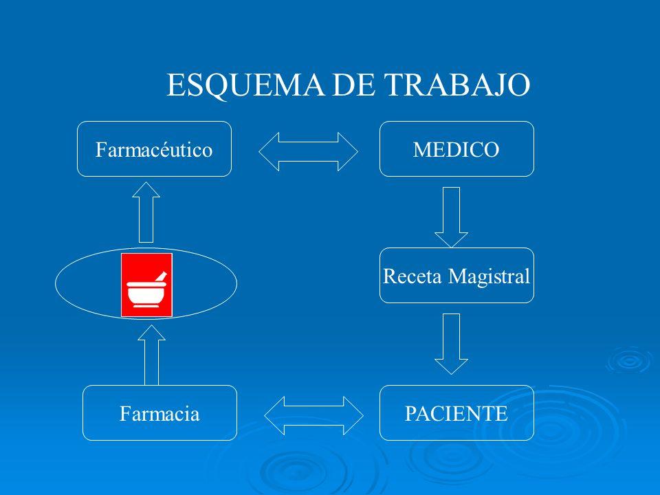 ESQUEMA DE TRABAJO Farmacéutico MEDICO Receta Magistral Farmacia