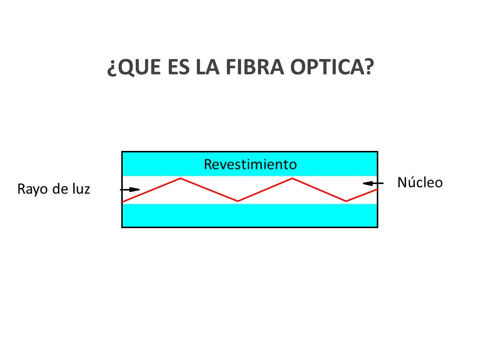 ¿QUE ES LA FIBRA OPTICA Revestimiento Núcleo Rayo de luz