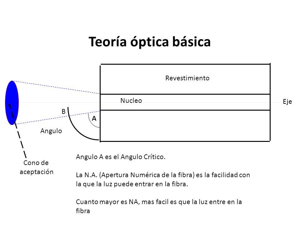 Teoría óptica básica Revestimiento Nucleo Eje B A Angulo