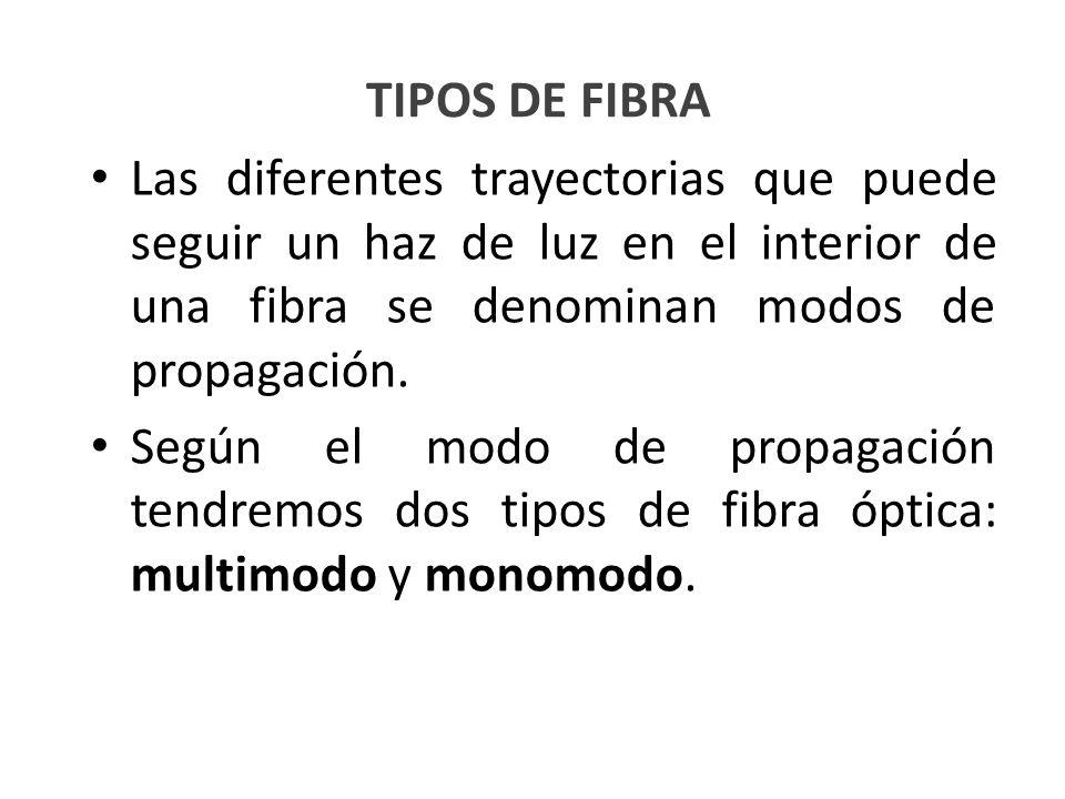 TIPOS DE FIBRA Las diferentes trayectorias que puede seguir un haz de luz en el interior de una fibra se denominan modos de propagación.