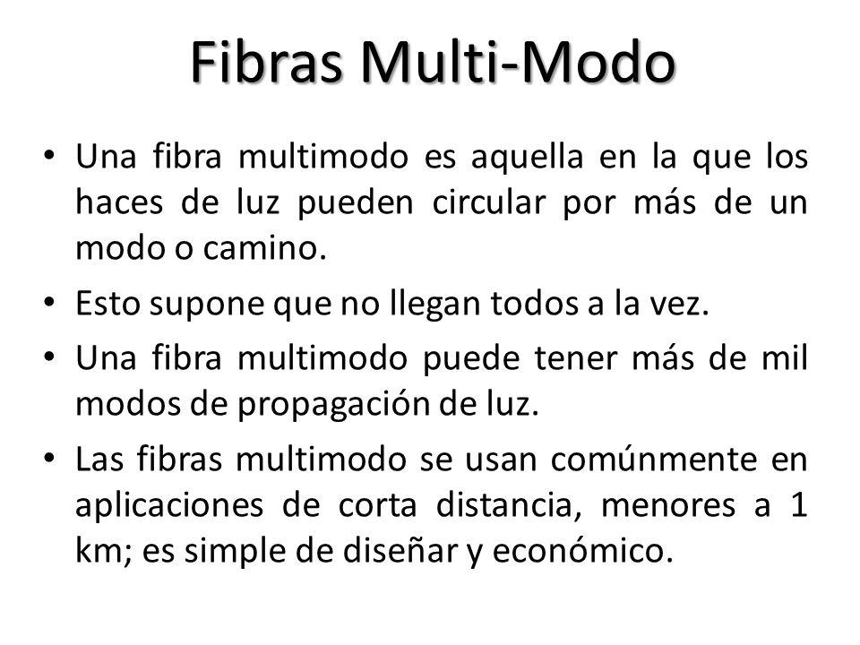 Fibras Multi-Modo Una fibra multimodo es aquella en la que los haces de luz pueden circular por más de un modo o camino.