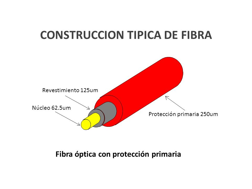 CONSTRUCCION TIPICA DE FIBRA