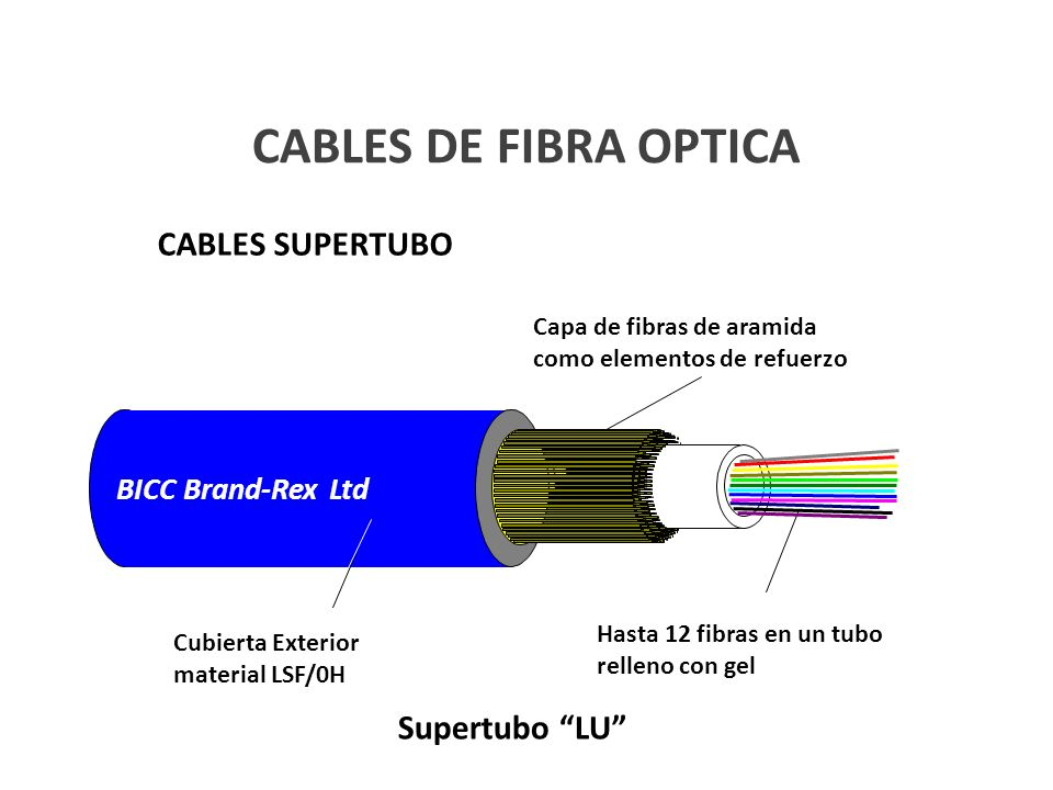 CABLES DE FIBRA OPTICA CABLES SUPERTUBO Supertubo LU