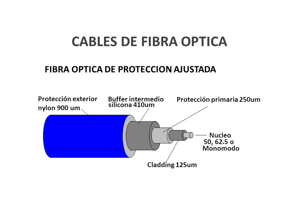 CABLES DE FIBRA OPTICA FIBRA OPTICA DE PROTECCION AJUSTADA