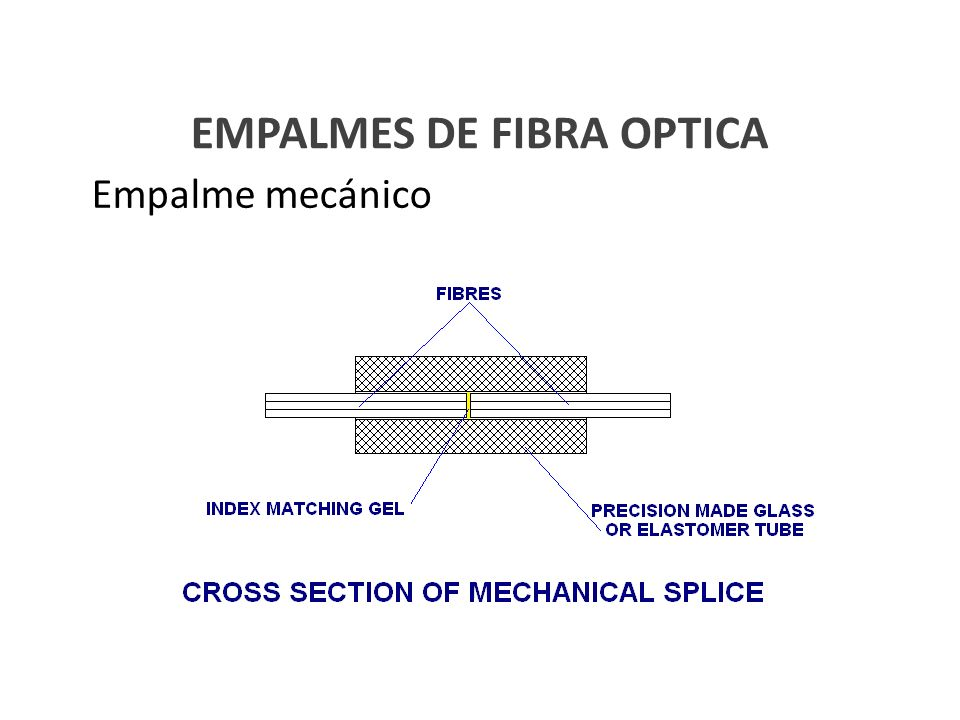 EMPALMES DE FIBRA OPTICA