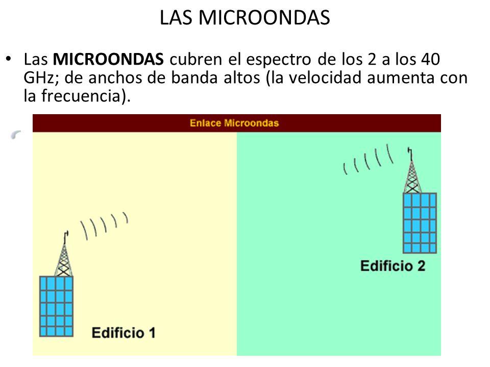 LAS MICROONDAS Las MICROONDAS cubren el espectro de los 2 a los 40 GHz; de anchos de banda altos (la velocidad aumenta con la frecuencia).