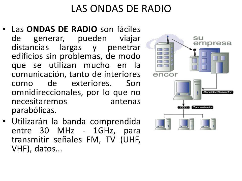 LAS ONDAS DE RADIO