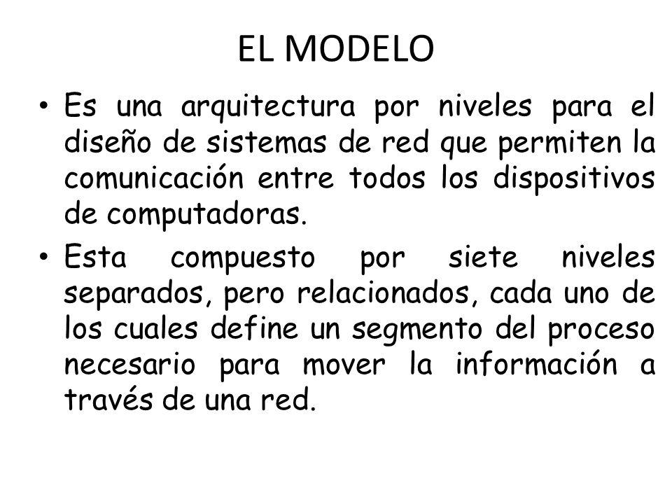 EL MODELO