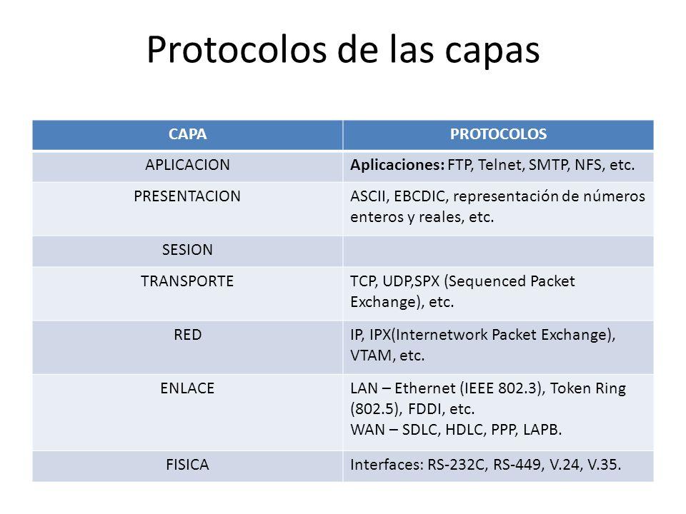 Protocolos de las capas