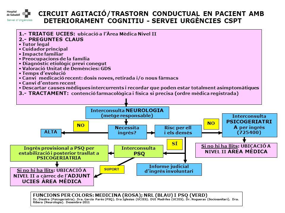 CIRCUIT AGITACIÓ/TRASTORN CONDUCTUAL EN PACIENT AMB DETERIORAMENT COGNITIU - SERVEI URGÈNCIES CSPT