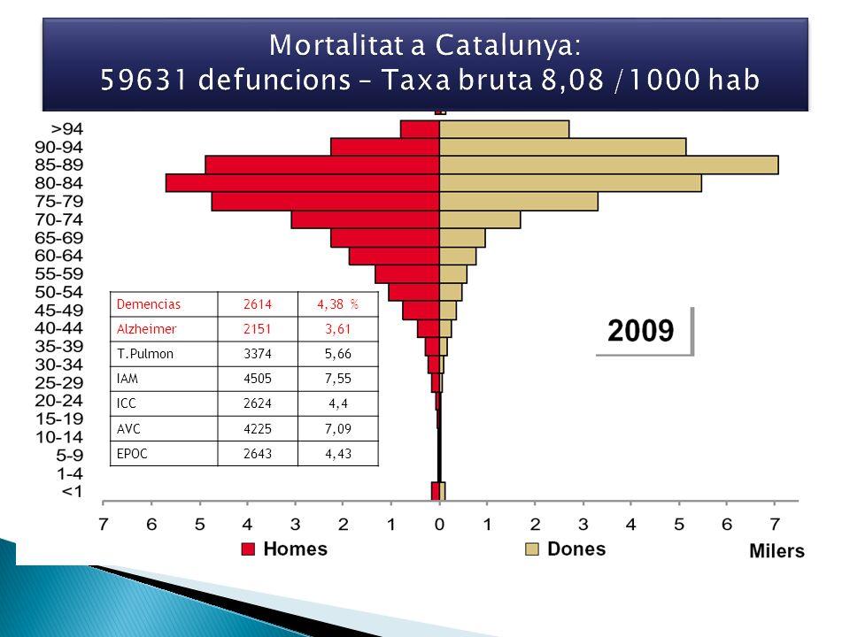 Mortalitat a Catalunya: 59631 defuncions – Taxa bruta 8,08 /1000 hab