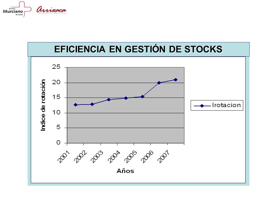 EFICIENCIA EN GESTIÓN DE STOCKS