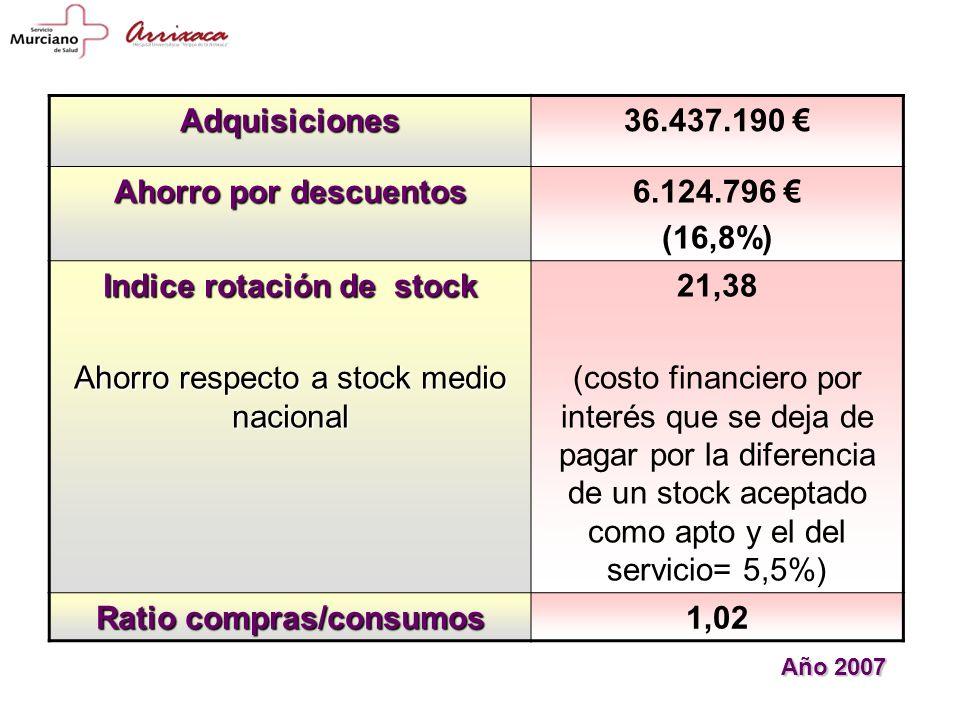 Indice rotación de stock Ratio compras/consumos