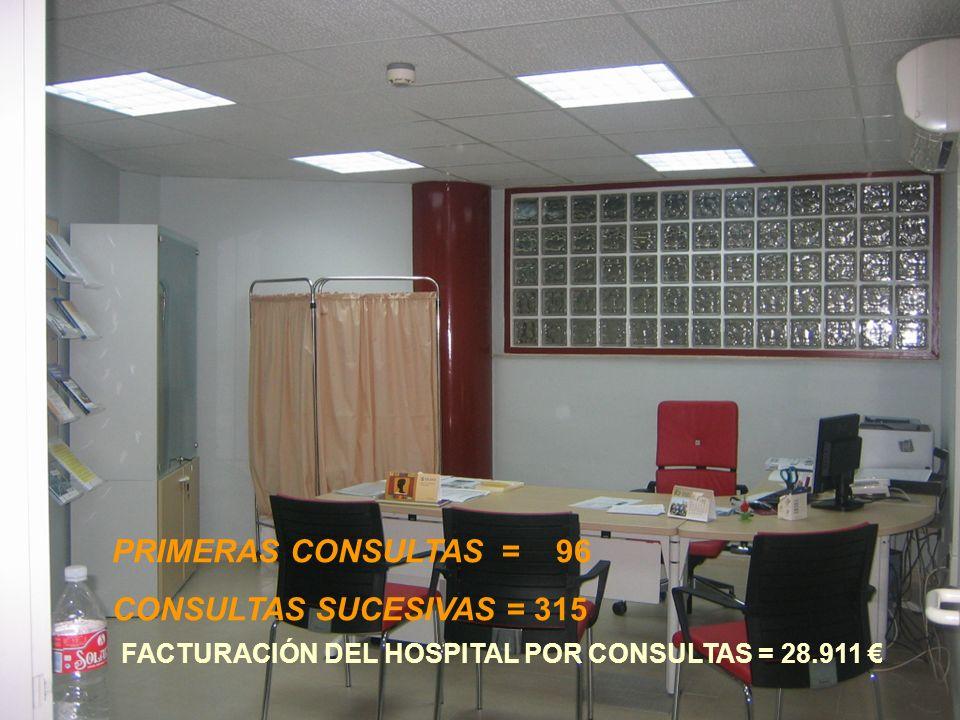 FACTURACIÓN DEL HOSPITAL POR CONSULTAS = 28.911 €