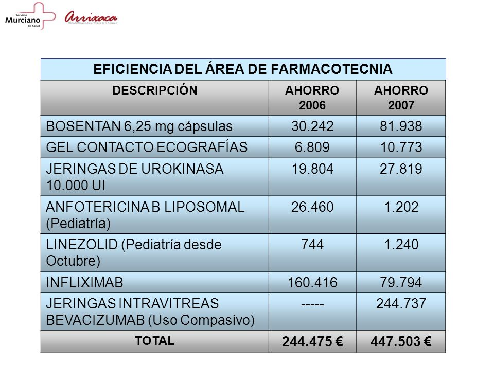 EFICIENCIA DEL ÁREA DE FARMACOTECNIA