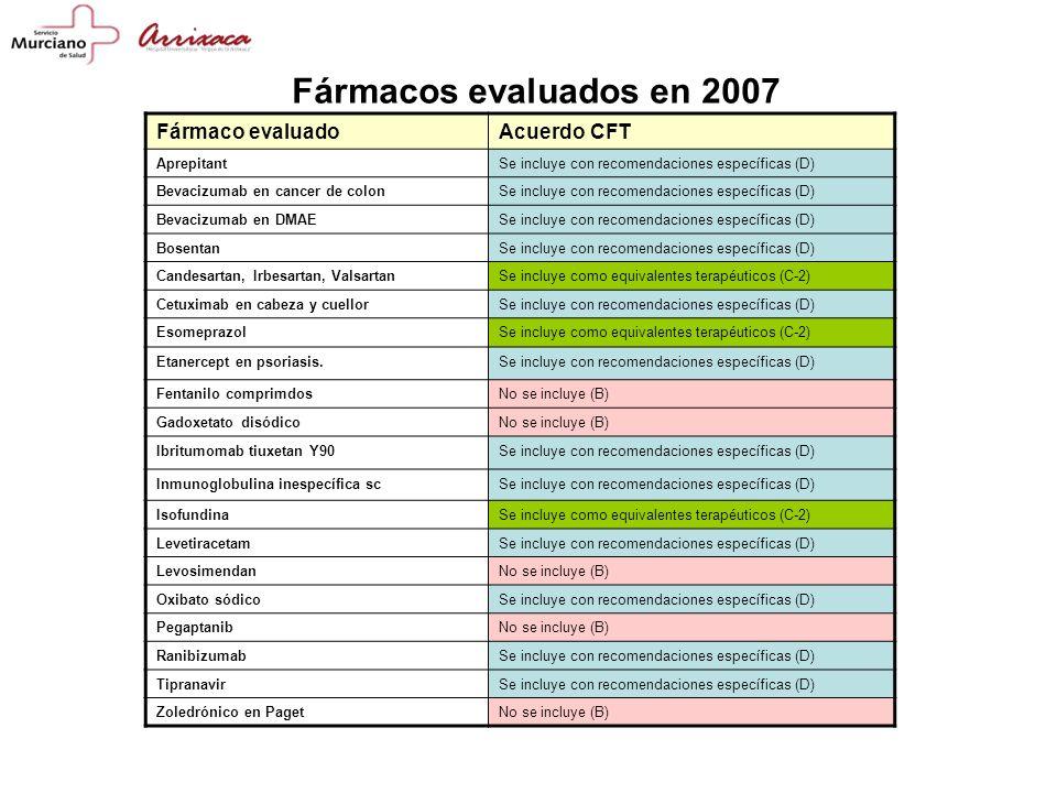 Fármacos evaluados en 2007 Fármaco evaluado Acuerdo CFT Aprepitant