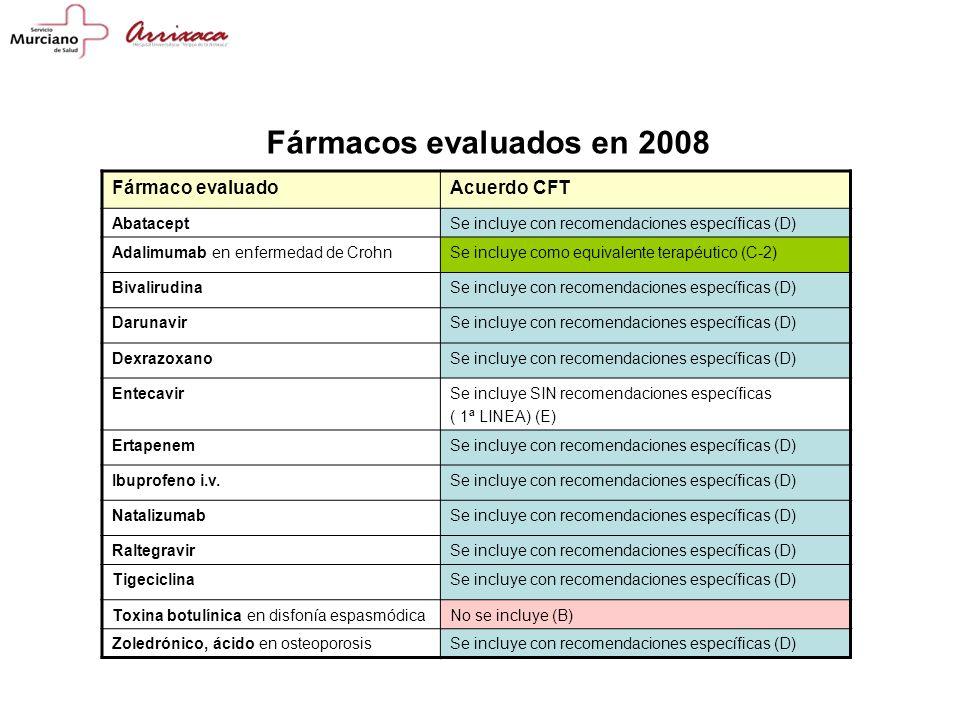 Fármacos evaluados en 2008 Fármaco evaluado Acuerdo CFT Abatacept