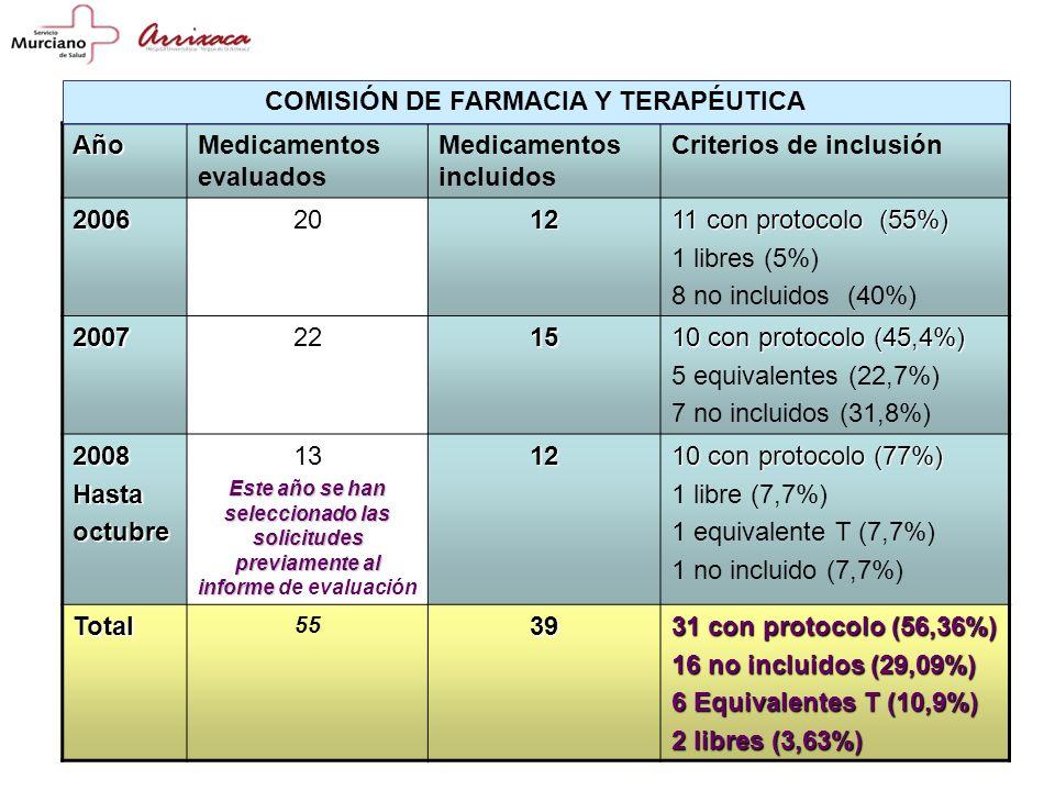 COMISIÓN DE FARMACIA Y TERAPÉUTICA