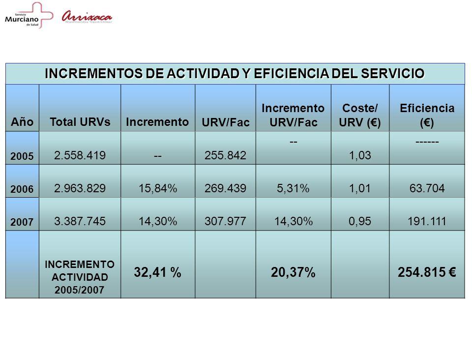 INCREMENTOS DE ACTIVIDAD Y EFICIENCIA DEL SERVICIO