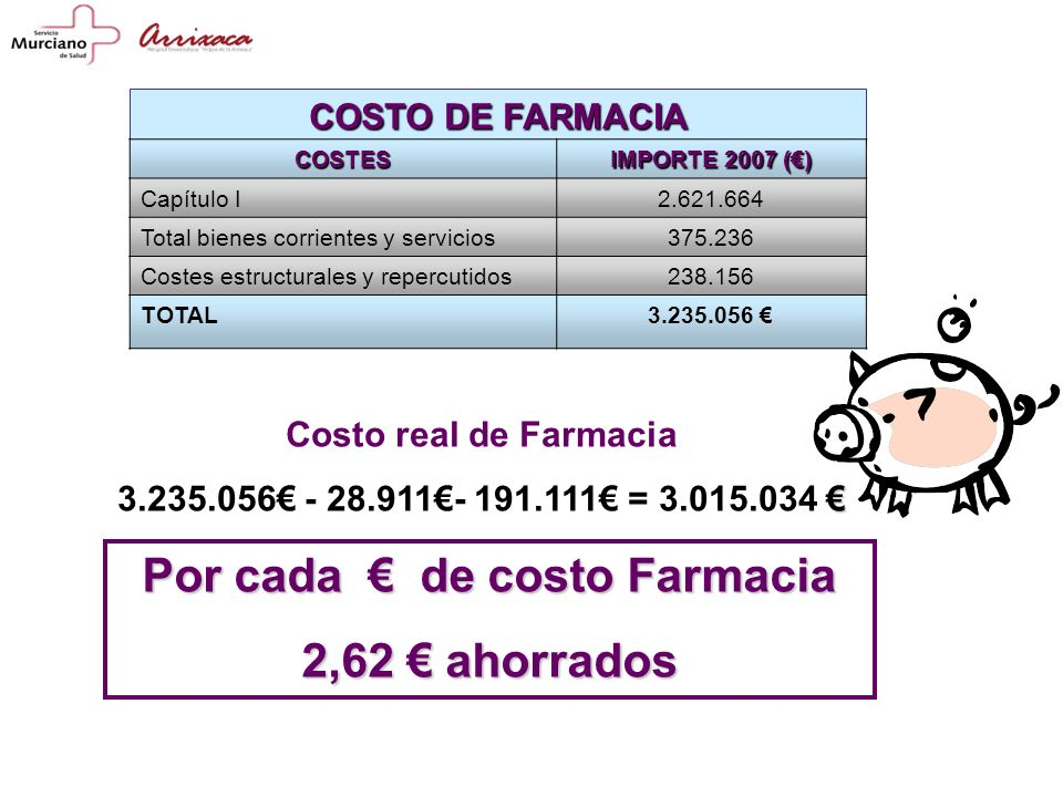Por cada € de costo Farmacia
