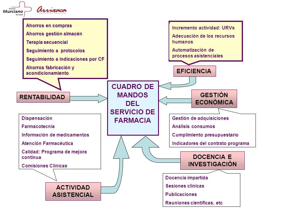 CUADRO DE MANDOS DEL SERVICIO DE FARMACIA