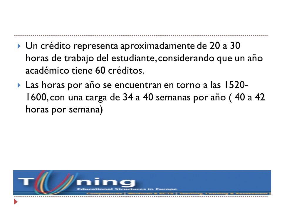 Un crédito representa aproximadamente de 20 a 30 horas de trabajo del estudiante, considerando que un año académico tiene 60 créditos.