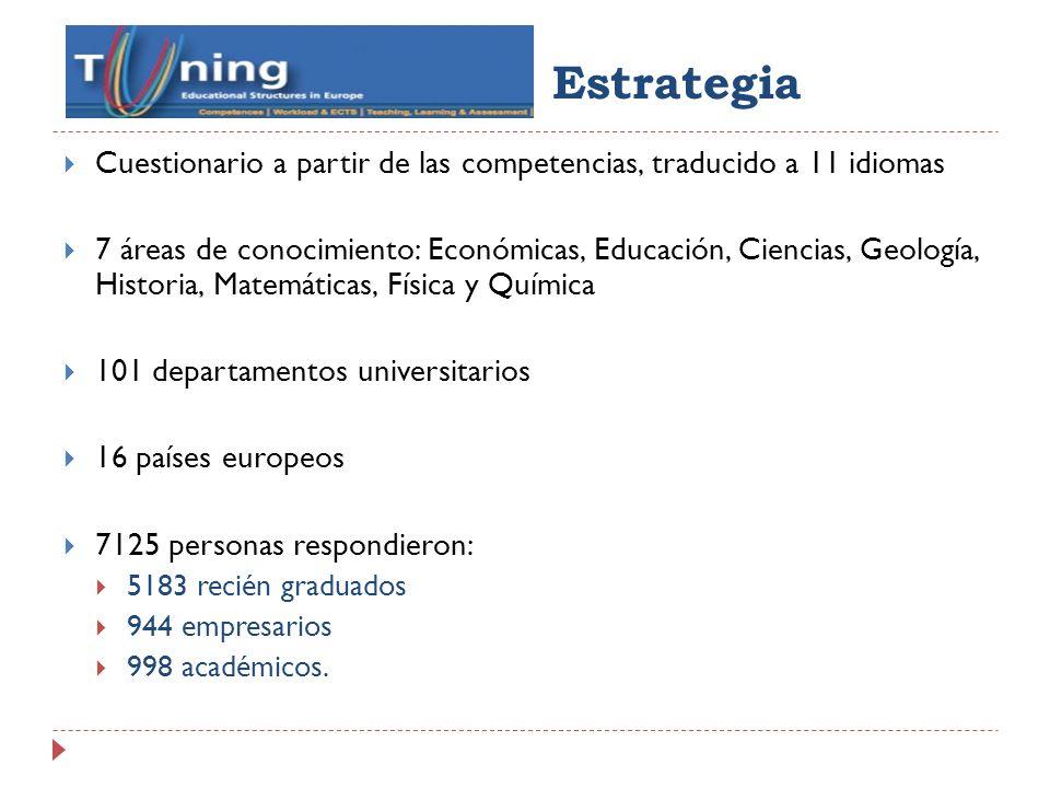 Estrategia Cuestionario a partir de las competencias, traducido a 11 idiomas.