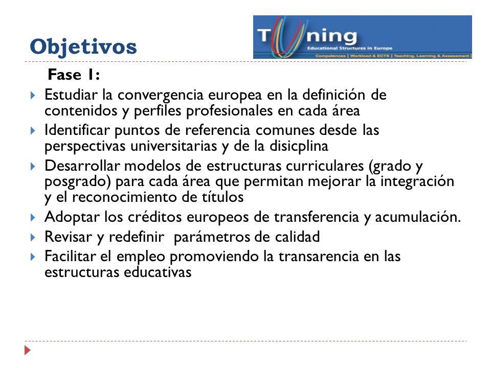 Objetivos Fase 1: Estudiar la convergencia europea en la definición de contenidos y perfiles profesionales en cada área.