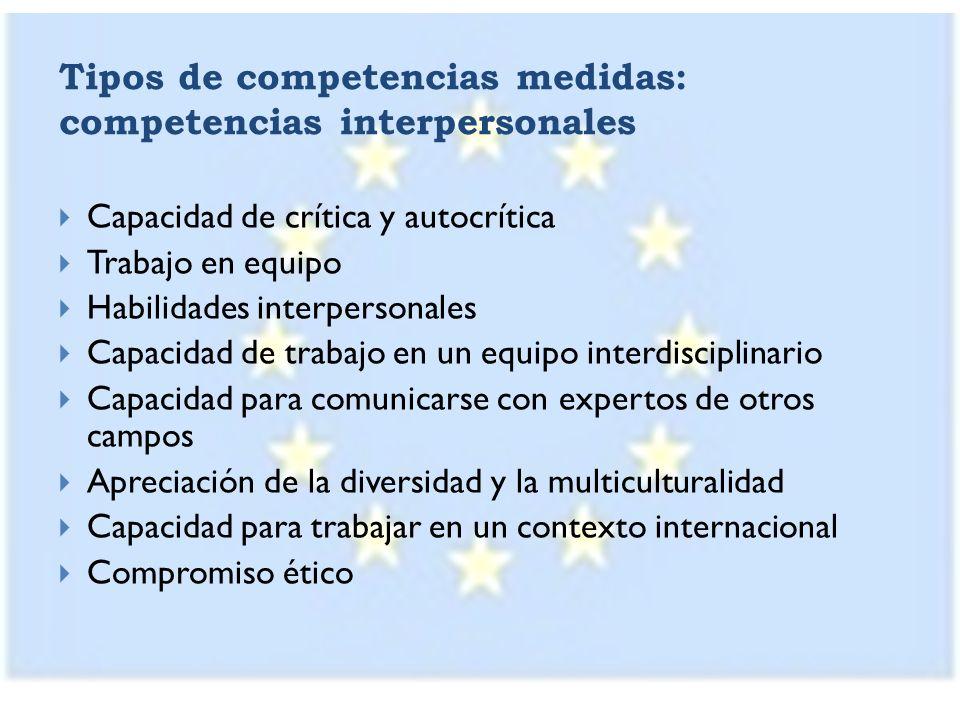 Tipos de competencias medidas: competencias interpersonales