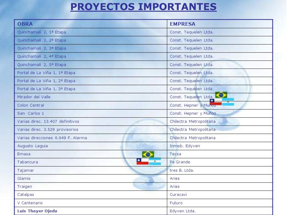 PROYECTOS IMPORTANTES