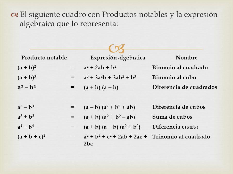 El siguiente cuadro con Productos notables y la expresión algebraica que lo representa: