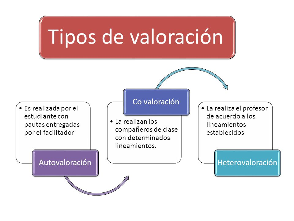 Tipos de valoración Autovaloración. Es realizada por el estudiante con pautas entregadas por el facilitador.