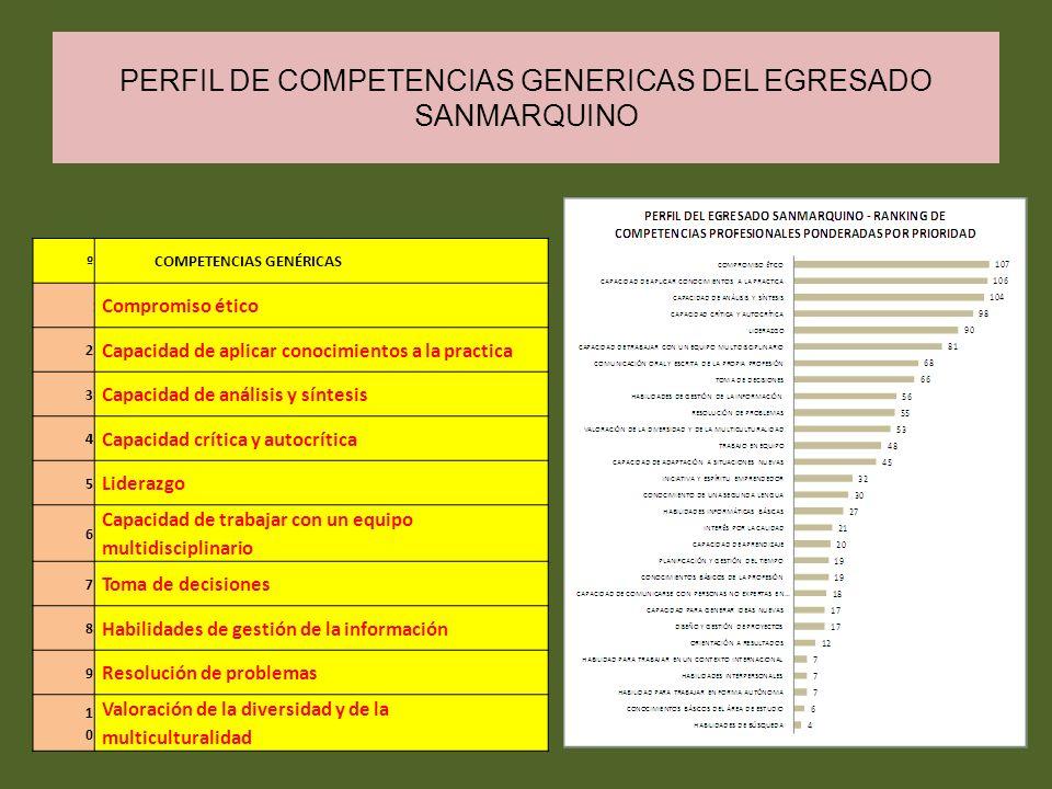 PERFIL DE COMPETENCIAS GENERICAS DEL EGRESADO SANMARQUINO